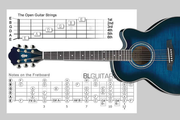 Notes On The Guitar First Step In Learning
