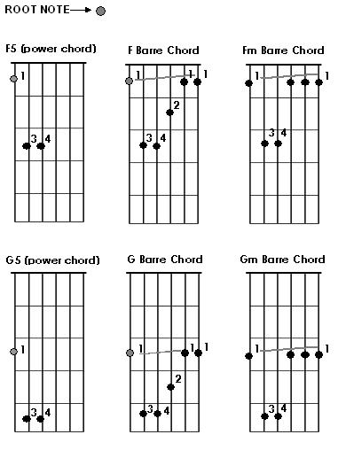 chords on guitar. Moveable Guitar Chords