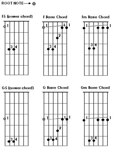 Guitar guitar chords root notes : Guitar : guitar chords root notes Guitar Chords also Guitar Chords ...